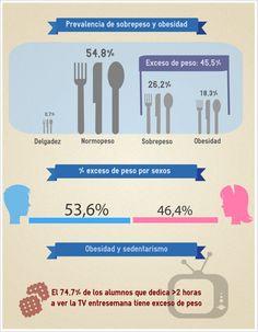 Obesidad infantil en España: una situación preocupante