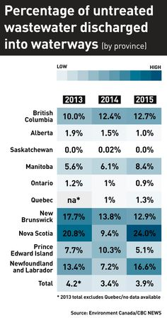 """Wastewater discharge in Canada by province. 25 per cent of Canadian communities, large and small, have inadequate treatment or management of the waste water that they generate every day."""""""
