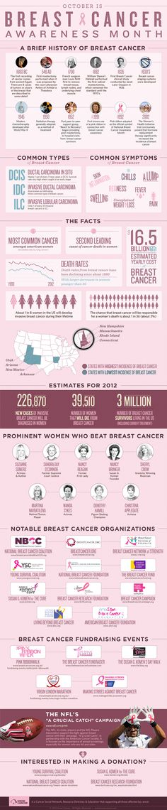 Breast Cancer Essays