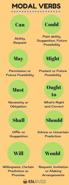 The modal verbs of English are a small class of auxiliary verbs used mostly to express modality (properties such as possibility, obligation, etc. verb, How to Use Modals in English English Vinglish, English Course, English Tips, English Idioms, English Phrases, Learn English Words, English Study, English Lessons, French Lessons