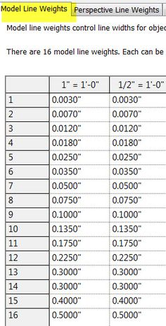 Understanding Line Weight Basics | AUGI - Autodesk User Group International