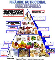 piramide-nutricional.jpg (960×1039)