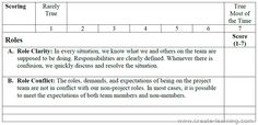 Team Effectiveness Questions Defining Roles on the team Create Learning Team Building and Leadership http://create-learning.com/article/team-building/responsibilities-are-defined-whenever-there-is-confusion-we-discuss-and-resolve-the-situation
