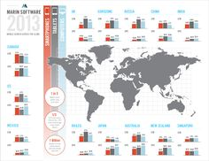 How Smartphones and Tablets Are Changing Paid Search   #Infographic