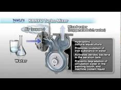 Applications and Solutions - DAF-PUMP.COM Micro Nano, Combustion Engine, Hydroponics, Shrimp, Bubbles, Appliances, Tech, Pumps, Water