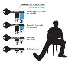 Key to becoming adult? Being responsible for yourself. Source: Clark University Poll of Emerging Adults www.edu/clarkpoll