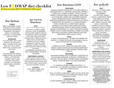 UPDATED!! LOW AND HIGH FODMAP DIET CHECKLISTS — Kate Scarlata RDN