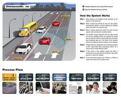 School Bus Safety Cameras: How they Work http://www.atsol.com/solutions/school-bus-safety/
