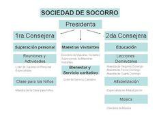 SUD LA CEIBA: Organización de Sociedad de Socorro