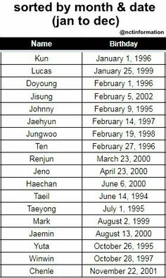 NCT age, birth date