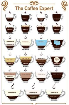 Items similar to Coffee Expert Guide to Coffee Type Sticker Printed Full Colour Decals- ideal for coffee shop cafe on Etsy Coffee Drink Recipes, Coffee Menu, Coffee Latte, Coffee Drinks, Mocha Coffee, Coffee Cups, Coffee World, Coffee Is Life, I Love Coffee