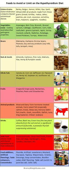 Best hypothyroidism diet: list of foods to AVOID (or limit) to end your low thyroid symptoms, like constant fatigue and weakness, depression, irritability, memory loss, mind fog and weight gain or inability to lose weight.: