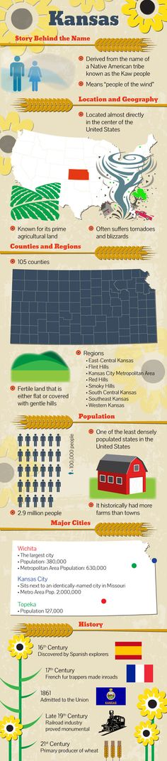 Located in the Midwestern United States, #Kansas is a US state and derives its name from a native American tribe known as Kaw people. More fast facts in this Infographic.