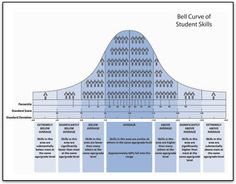 Bell Curve of Student Skills--a great resource to use in conferences when explaining test results!