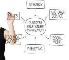 VoiceCRM CRM Software for customer relationship management, sales and support. Customer Relationship Management, Media Marketing, Math, Math Resources, Mathematics