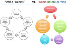 """Loretta Wholley on Twitter: """"#PBL  #aussieED   projects versus project based learning https://t.co/WtgmFXal24"""""""