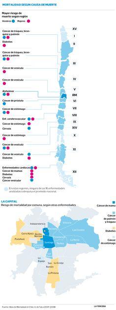 Primer Atlas de la Mortalidad analiza las 16 principales causas de muerte y su riesgo por región. #Chile agosto 2013