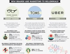 Millennial Marketing: Millennials are the most targeted audience with estimated $200 billion purchasing power in 2017. Naturally, it is the main reason why most of entrepreneurs strive to understand the psychology of these big spenders. Big companies generously fund Gen Y studies to be the first who get competitive data.