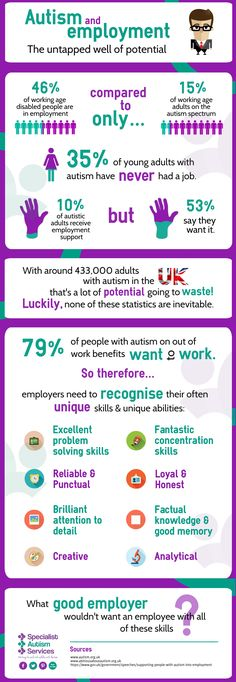 Employment and autism Infographic