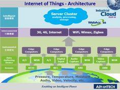 Internet of Things Architecture - Home Technology Smart Home Technology, Digital Technology, Iot Projects, Thing 1, Social Entrepreneurship, Smart City, Digital Trends, Cloud Computing, Big Data