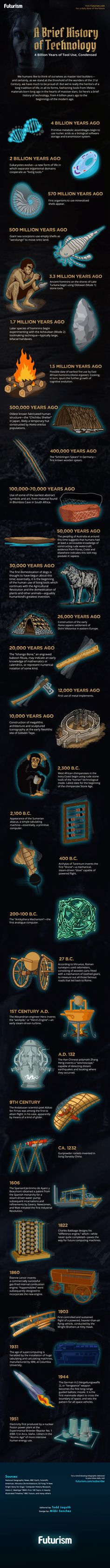 80 Best History of    images in 2019 | Infographic, Computer