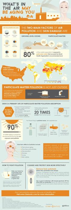 Air Pollution and Aging - HAPPI - Household and Personal Products Industry