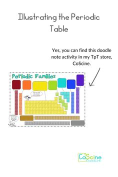Students shouldn't color code the periodic table just any way. Give them a scheme they already know and it will be easy and fun. Coloring coding the periodic table helps high school and middle school students learn groups, families, periods, trends, and more. #chemistry #periodictable High School Chemistry, Chemistry Teacher, Chemical Equation, Anchor Charts, Student Learning, Middle School, Families, Periodic Table