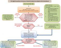 AHA 2015 Pediatrik temel yaşam desteği algoritması (1 kişi)