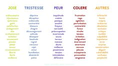 Creative Writing Tips, Book Writing Tips, Writing Help, Writing Skills, Essay Writing, Writing Prompts, List Of Emotions, French Flashcards, French Expressions