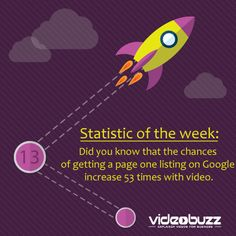 What does this mean for your website?  We can pay thousands over so many years to get to a page one listing on Google and once we get there maintaining it, well that's another chapter.  BUT If Video increases your chances by 53% ... you'd be crazy not to use one!