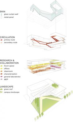 Weiss/Manfredi: Krishna P. Singh Center for Nanotechnology Weiss/Manfredi: Krishna P. Singh Center for Nanotechnology Architecture Concept Diagram, Architecture Graphics, Architecture Student, Architecture Drawings, Architecture Design, Architecture Diagrams, Pavilion Architecture, Architecture Program, Architecture Portfolio