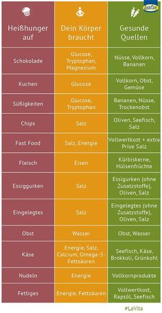 Damit zeigt der Körper, dass ihm Nährstoffe oder Vitalsto… You have cravings? This shows the body that it lacks nutrients or vital substances. In this infographic, you'll learn what to eat healthy in cravings next time. Menu Dieta, Eat Smart, Nutrition Plans, Holistic Nutrition, Complete Nutrition, Nutrition Tips, Proper Nutrition, Healthy Nutrition, Vitamins