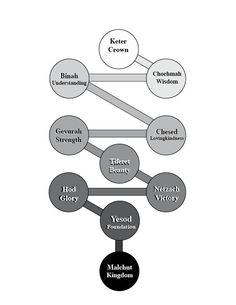 www.sriyantras.com Sri Yantra Crystals For Good Luck & Positive Vibrations  Shemesh (Shamsha) Sun,  Shevira Breaking,  Shevirat ha Kelim The breaking of the vessels,  Shevirat ha Neshamot Breaking of the souls,  Shibolet ha Zakan The part of the beard under the lower lip,  Shimrei ha Klipot Leavings of Klipot  (Shells),  Shin 21st letter in the Hebrew alphabet (numeric value  300),  ShinChafHei 325 (numeric value),  ShinTetVav Nitzotzin 315 sparks,