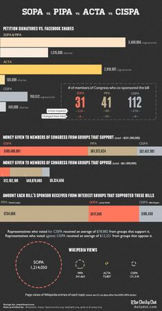 Infographic: On the Internet, votes still beat dollars: http://awe.sm/5qWZ0