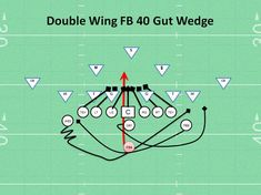 """Nothing is as beautiful as simplicity and when the Double Wing 40 FB Gut Wedge is working then life is good on the gridiron. I know many of you hate the Wedge play because it's not """"real football""""..."""