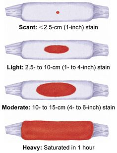 Lochia saturation levels: This is essential to monitor during the initial post-partum period.