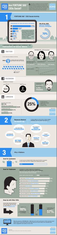 Social CEO Index 2012 Infographic