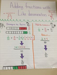 Adding fractions with like denominators for deaf ed 4th grade with ASL