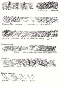 Map Symbols For Physical Geography Features - Raisz's Physiography | Decorative Maps | Philip Riggs