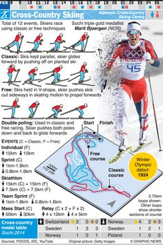 February 9-25, 2018 -- Cross-Country Skiing is one of 24 sporting competitions of the 2018 Winter Olympic Games in Pyeongchang 2018, South Korea.