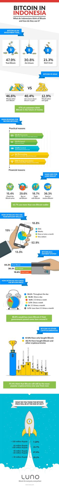 How-Indonesians-use-Bitcoin_infographic www.luno.com