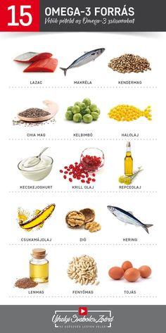 Az Omega-3 zsírsavak létfontosságúak agyunk, szívünk, ízületeink és bőrünk számára. Csökkentik a vér koleszterinszintjét, így az érelmeszesedés és szívinfarktus kockázatát is. Szerepet játszanak a zsírok szállításában és a gyulladásgátló prosztaglandinok termelésében is. Erősítik az immunrendszert. Depresszió, szorongás esetén is fontos a pótlásuk. Javíthatják a memóriát és a koncentráló képességet. Ne felejtsd el pótolni az Omega-3-at!  Az egészség legyen veled! Omega 3, Healthy Lifestyle, The Cure, Healthy Eating, Keto, Food, Sport, Crohn's Disease, Rheumatoid Arthritis