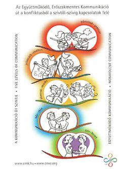 Erőszakmentes kommunikáció kisfüzet napi emk kártya Nonviolent Communication, Make It Simple, Psychology, Spirit, Classroom, Teaching, Thoughts, Education, School
