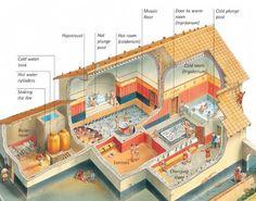 Roman baths - Q-files Encyclopedia Ancient Roman Houses, Ancient Rome, Ancient Greece, Ancient History, Ancient Greek Architecture, Roman Architecture, Historical Architecture, Roman Bath House, Rpg Map