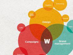 Great venn diagram visualisation, plus more of that colour mix overlap.