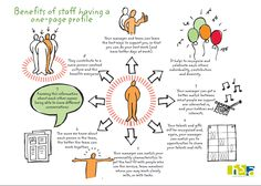 70 best a celebration of one page profiles images on pinterest illustrating the eight benefits of staff using one page profiles maxwellsz