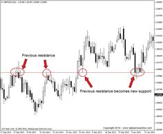 Forex price action is starting to receive a lot of hype, and for good reason, but what exactly is price action and how do you trade it? Let's find out…