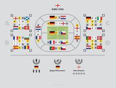 #England Euro 1996 infographics - more at http://infopixo.com