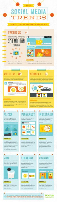 2014 Social Media Trends - Visual Guide to Best Practices You already know social media works...  The question is, how to make it work best for your business... Want to drive engagement on Facebook, Twitter, Google+ and Pinterest?  Ready to use the power of graphics to grab the attention of your audience?