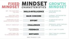 Growth Mindset Characteristics Table teaching game plan mapped out step by step Lincoln, Learning People, Growth Mindset Activities, Fixed Mindset, How To Focus Better, Activities For Adults, Core Beliefs, Leadership Roles, Education Quotes For Teachers